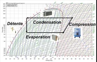 Cycle thermodynamique d'un climatiseur ou d'une pompe à chaleur (PAC), stage FLUID3 du CETIAT