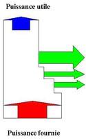 Distribution de la chaleur de combustion (extrait du stage de formation MAT7 du CETIAT)
